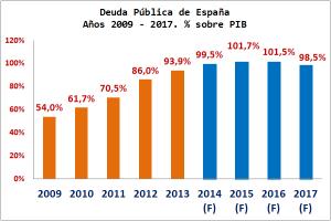 Gráfico Deuda Pública España en % PIB 2009-2017